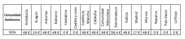 Tramo autonómico del impuesto especial de hidrocarburos